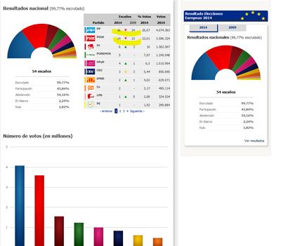Gráfico de las elecciones europeas